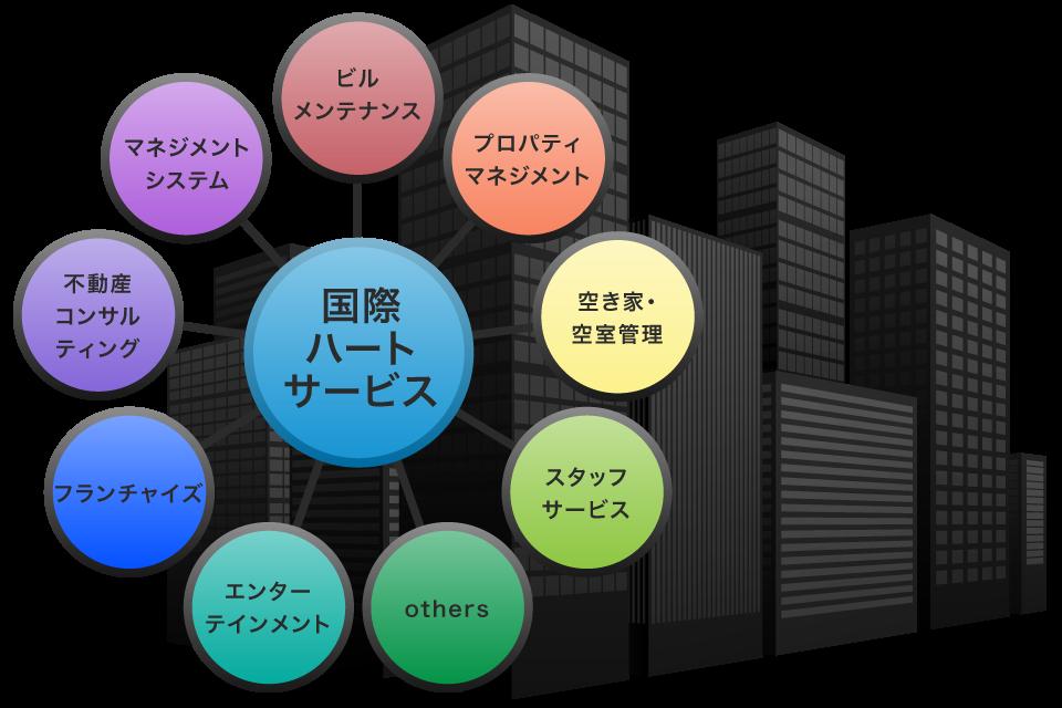 ビルメンテナンス/プロパティマネジメント/マネジメントシステム/不動産コンサルティング/空き家・空室管理/フランチャイズ/エンターテインメント/スタッフサービス/others